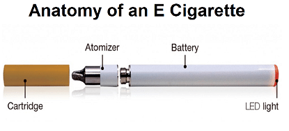 What is an Electronic Cigarette? The Beginners Guide