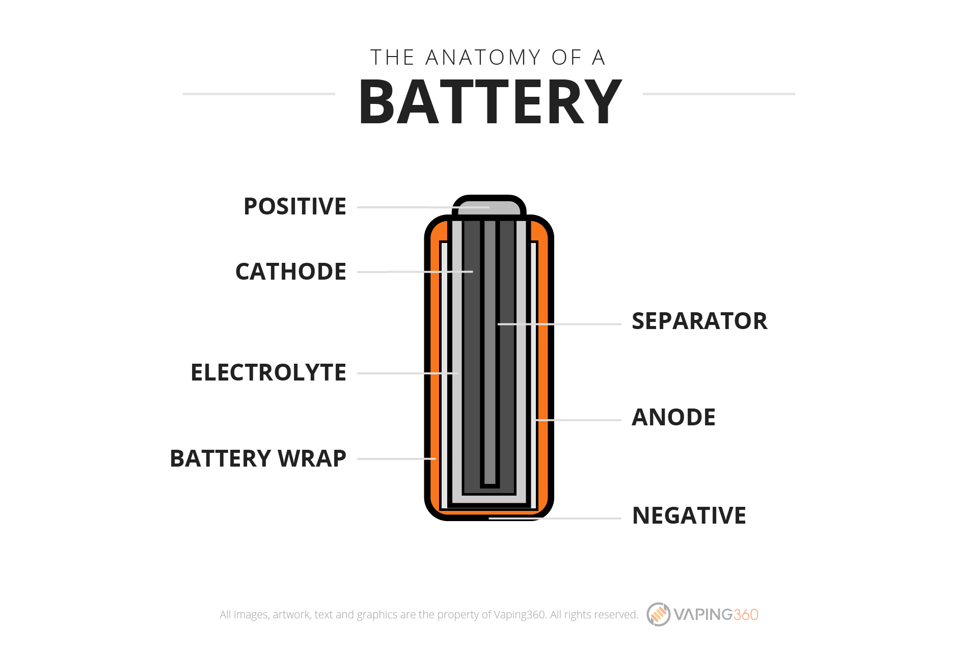 the-anatomy-of-a-battery