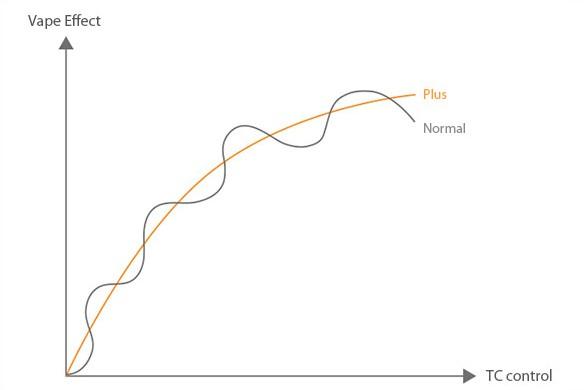 TC Graph