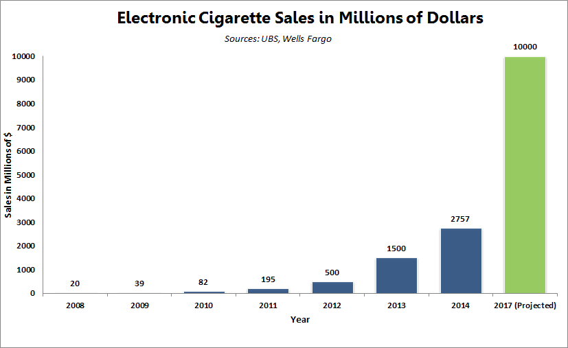 Battle for the Electronic Cigarette Market Projection Graph