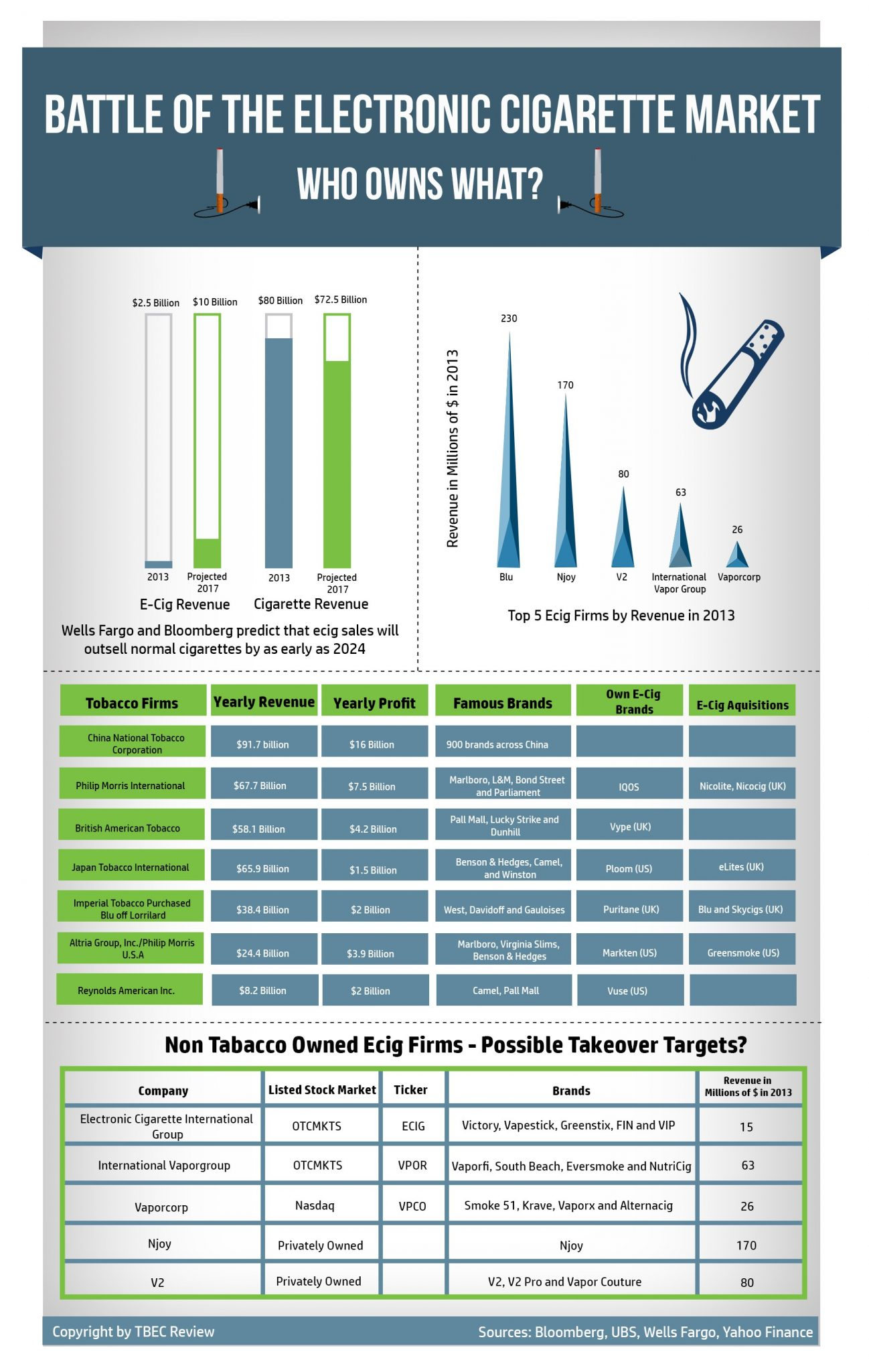 Battle for the Electronic Cigarette Market Infographic