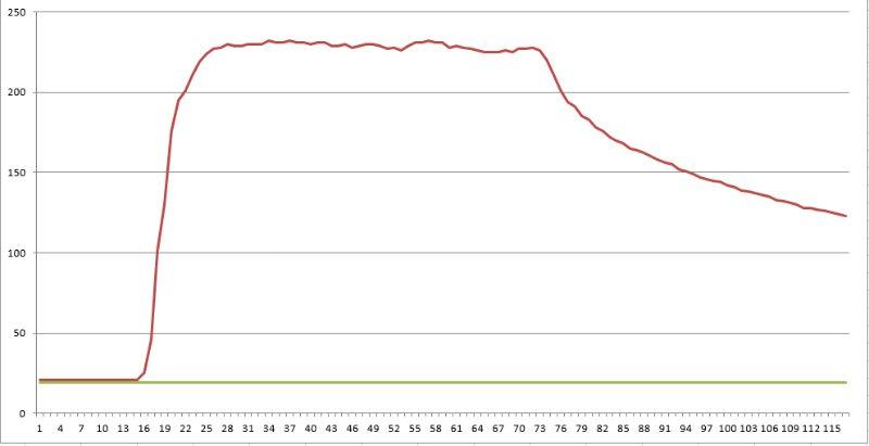 iPV 5 Graph