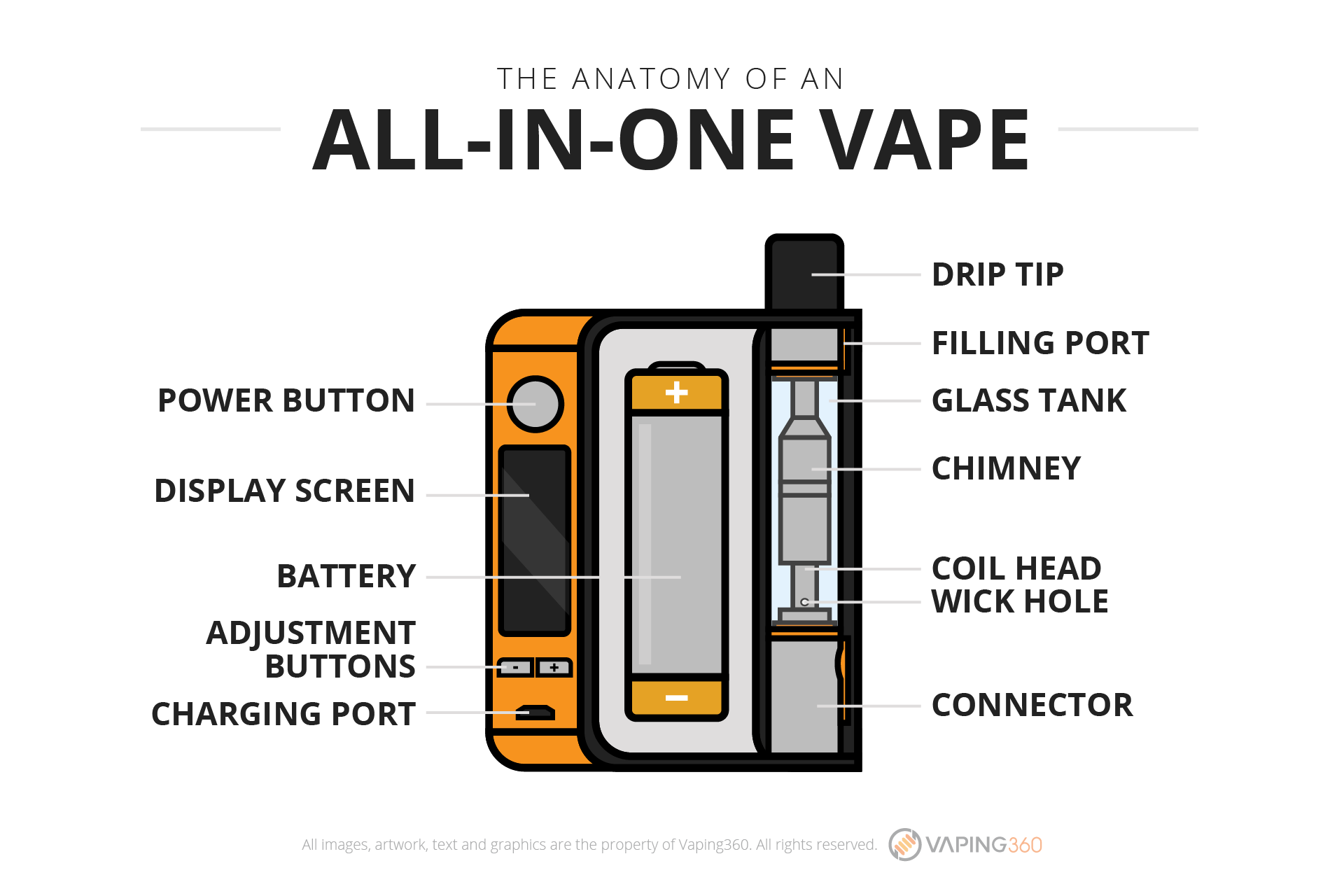 the-anatomy-of-an-all-in-one-vape