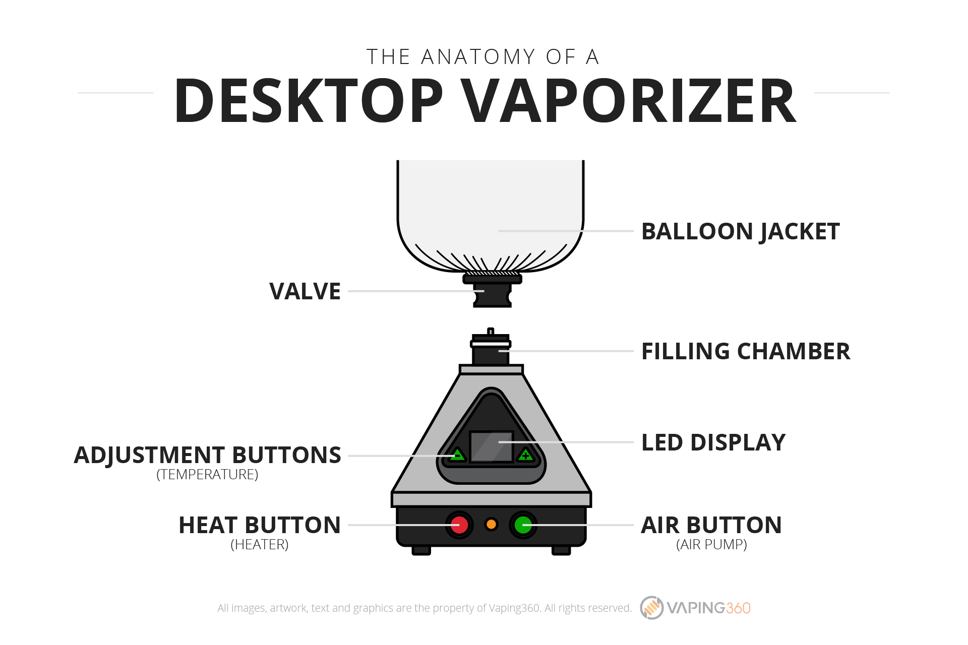 desktop vaporizer anatomy graphic