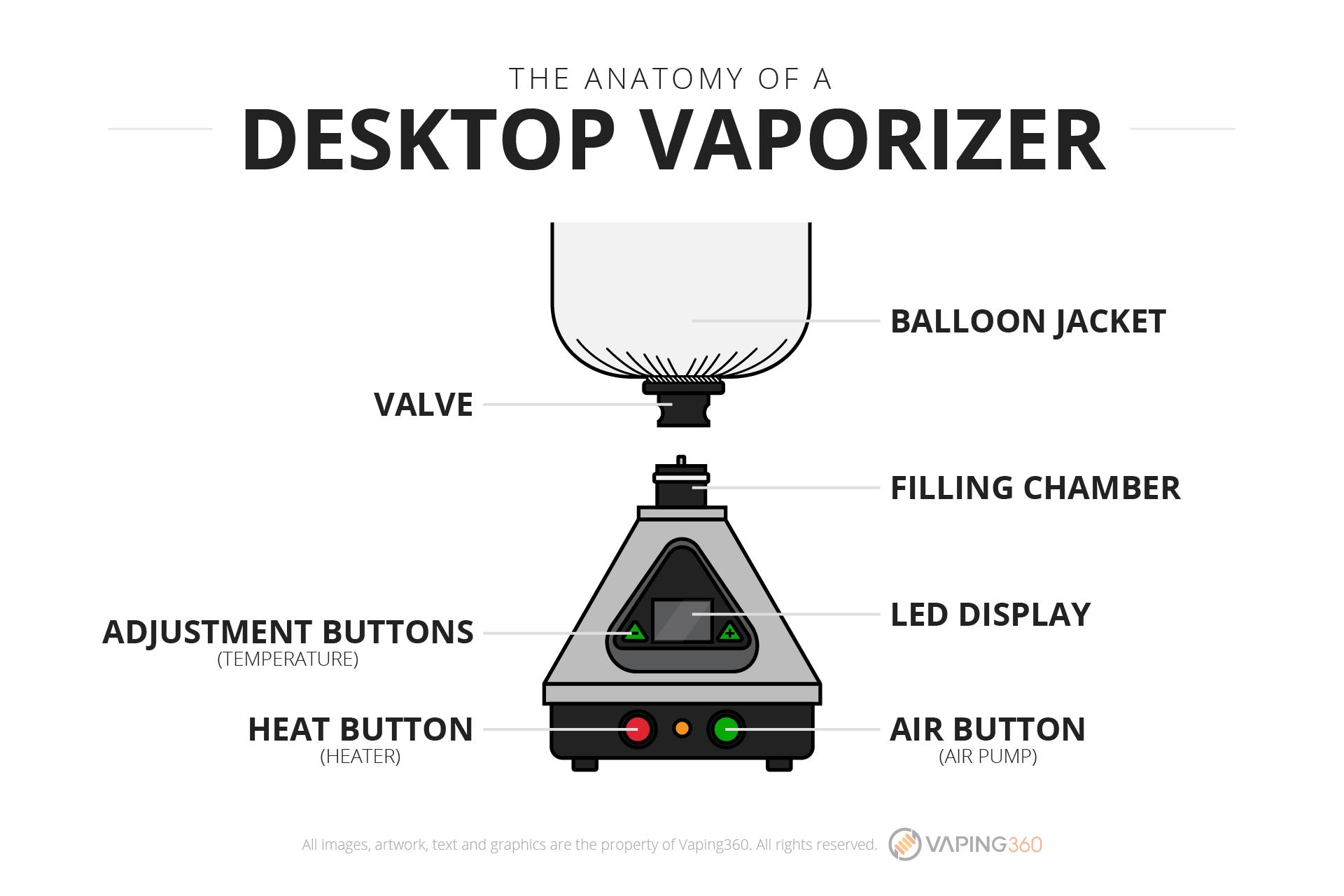 What is a desktop vaporizer?-Infographic