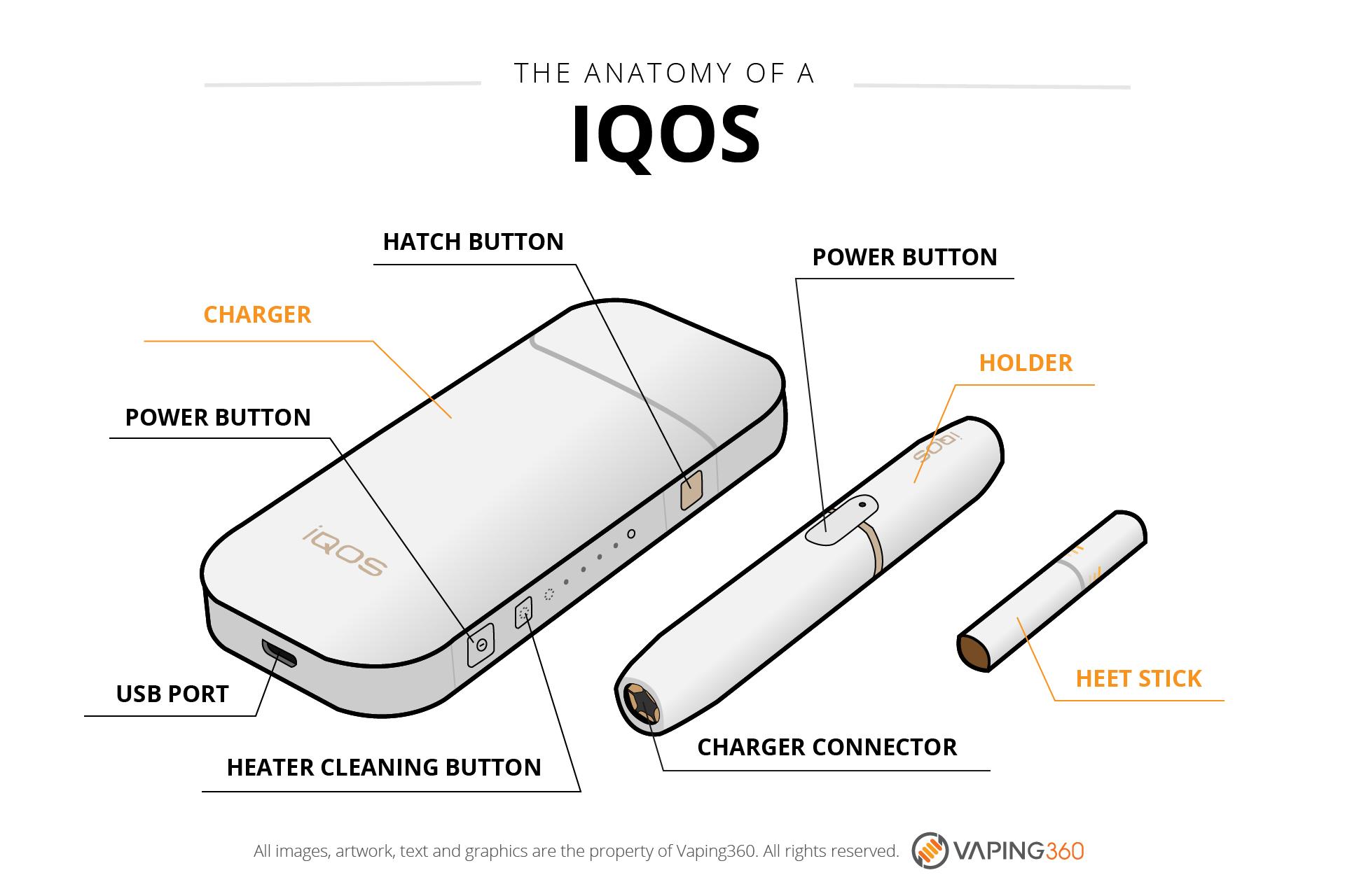 IQOS Anatomy