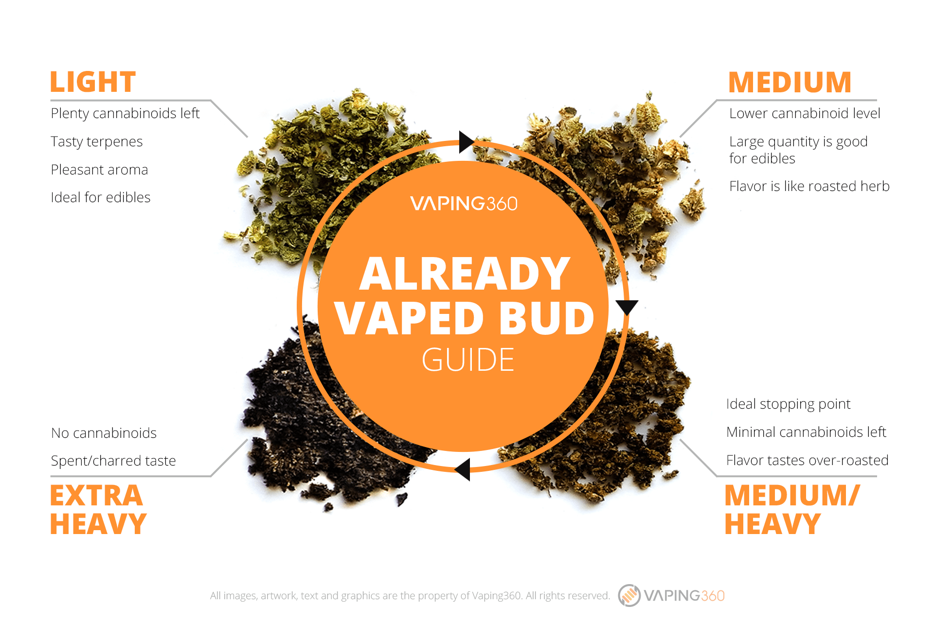 already-vaped-bud-guide