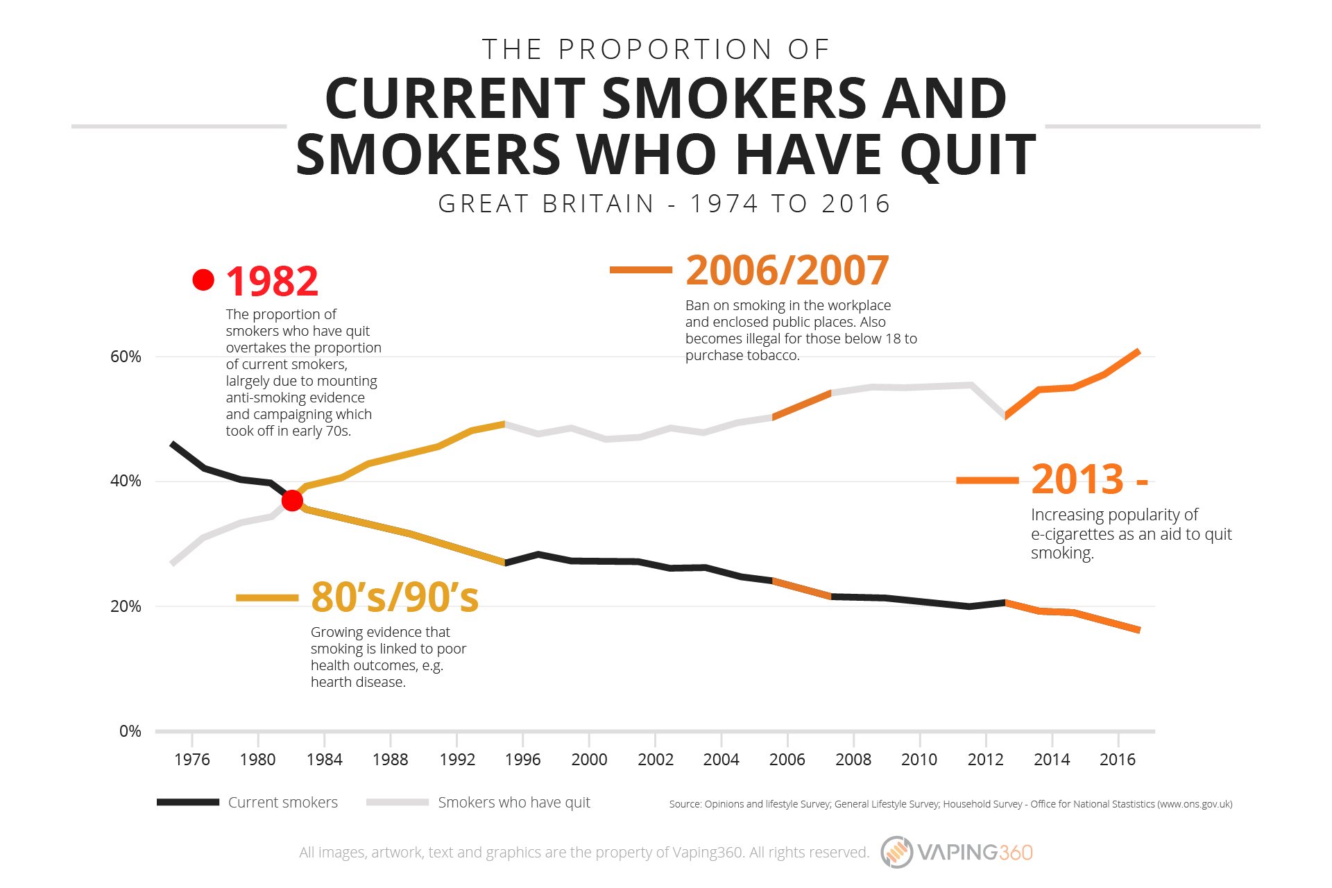 proportion-of-currents-smokers-vs-smokers-who-have-quit