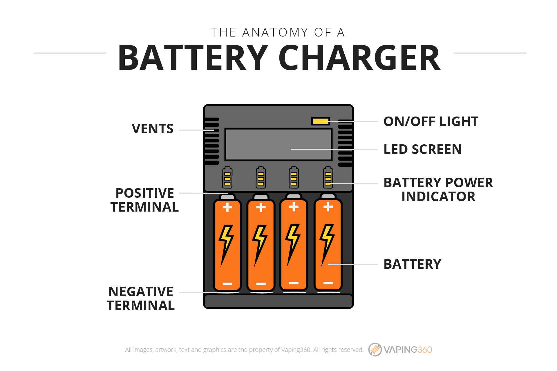 The anatomy of a battery charger