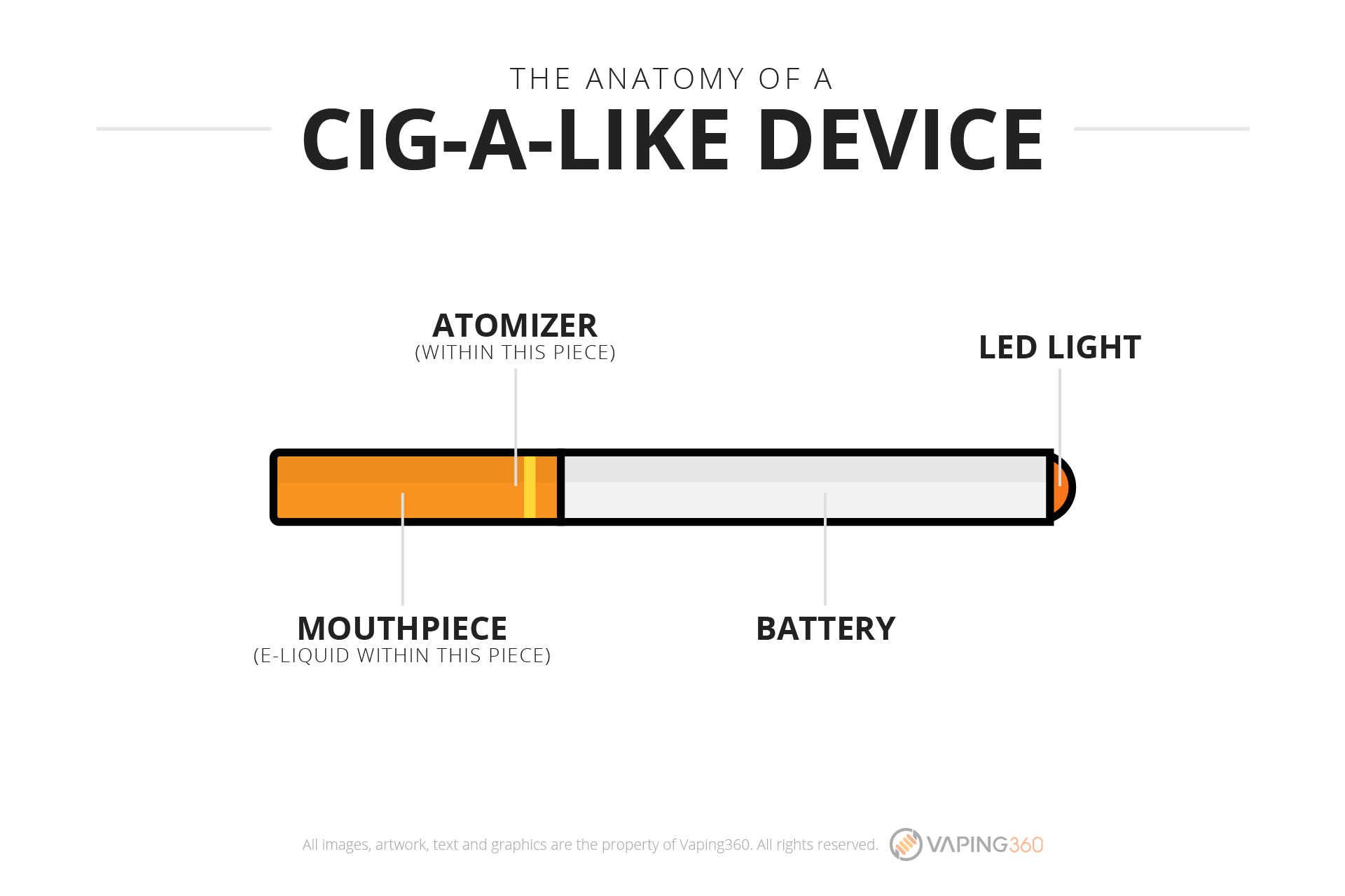 the-anatomy-of-a-cig-a-like-device
