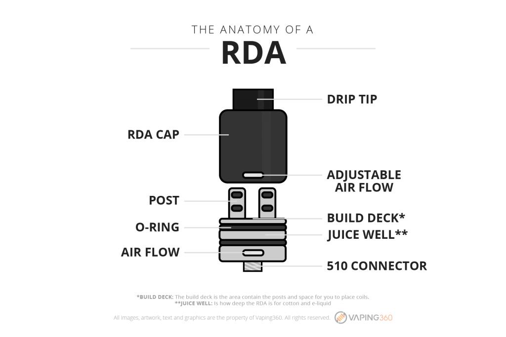 the-anatomy-of-a-rda