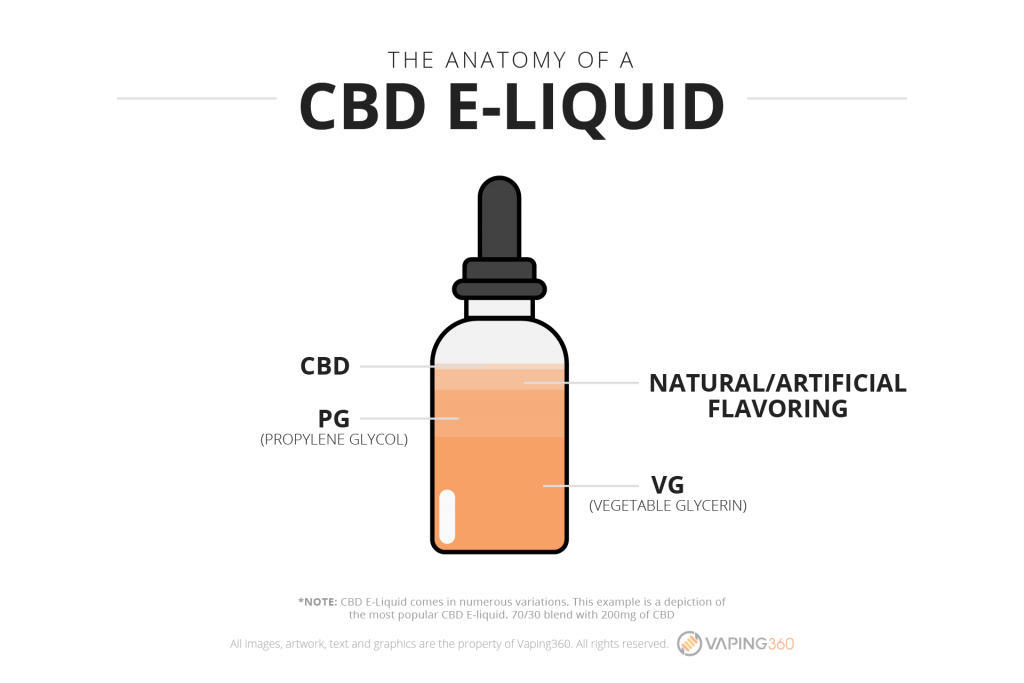Anatomy of cbd