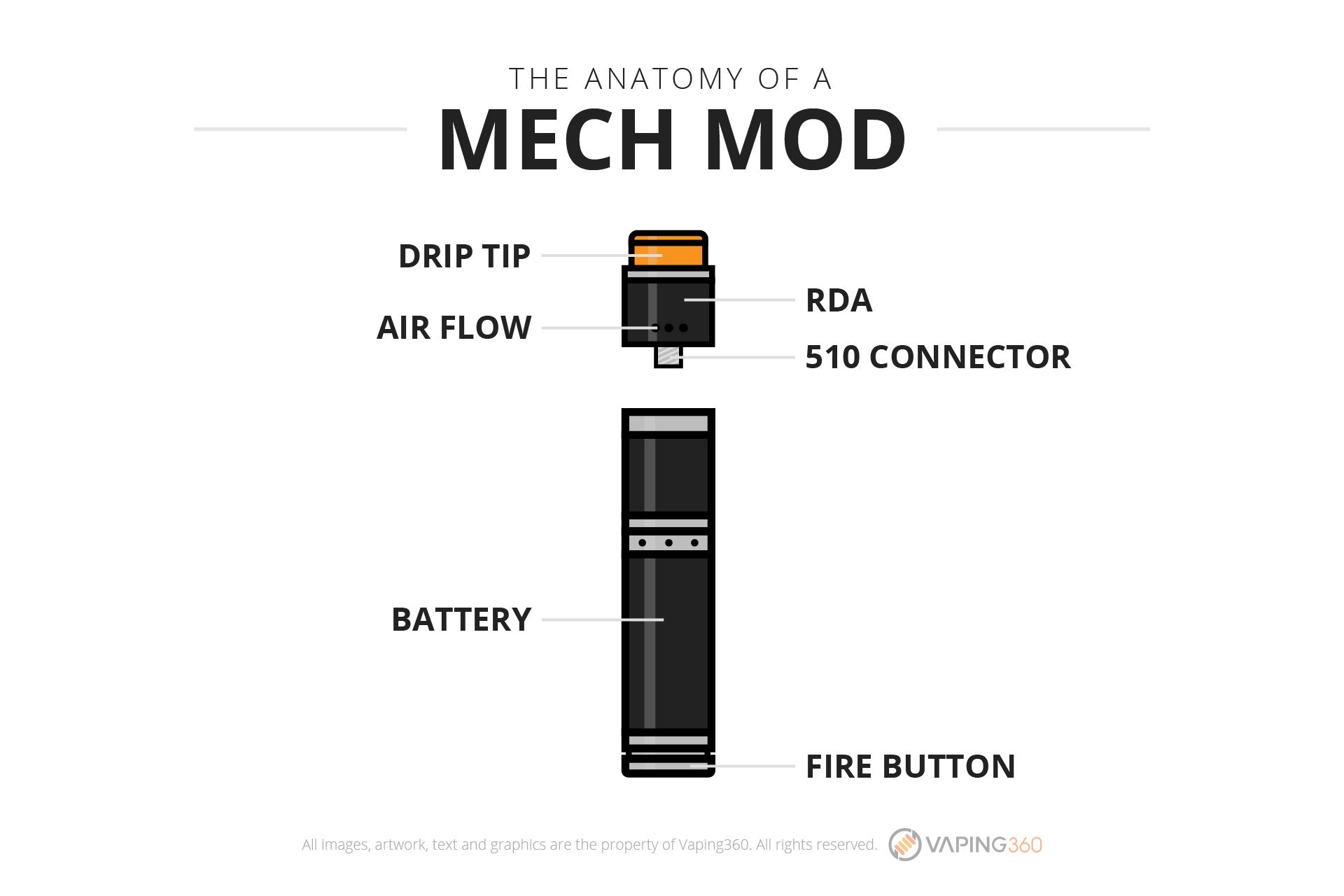 Anatomy of a mech mod
