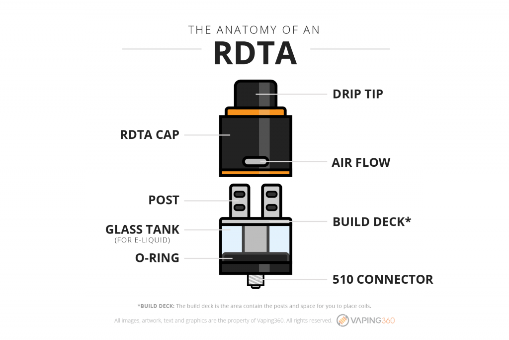 the-anatomy-of-an-rdta