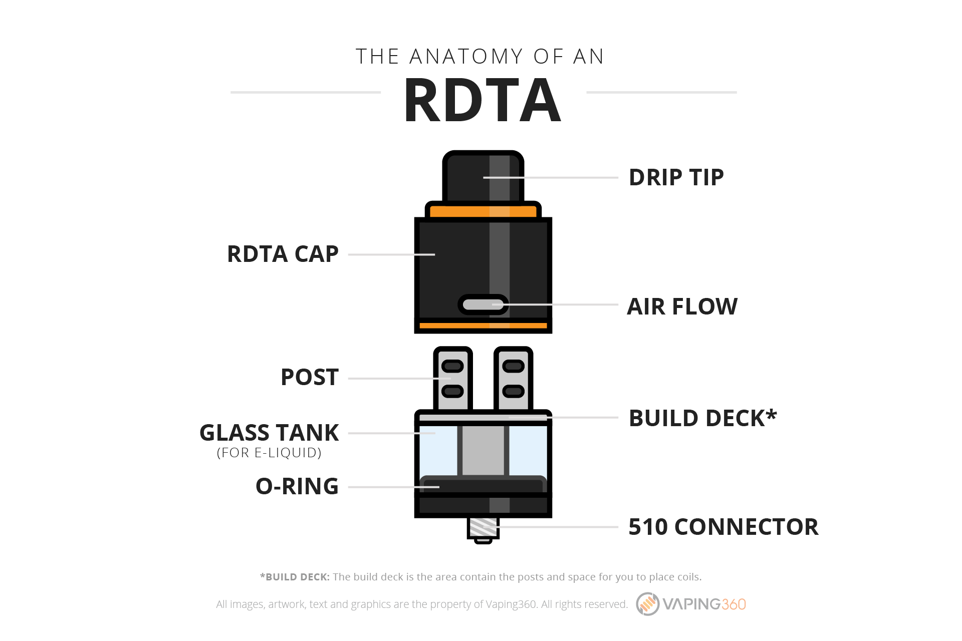 What is an RDTA tank?-Infographic