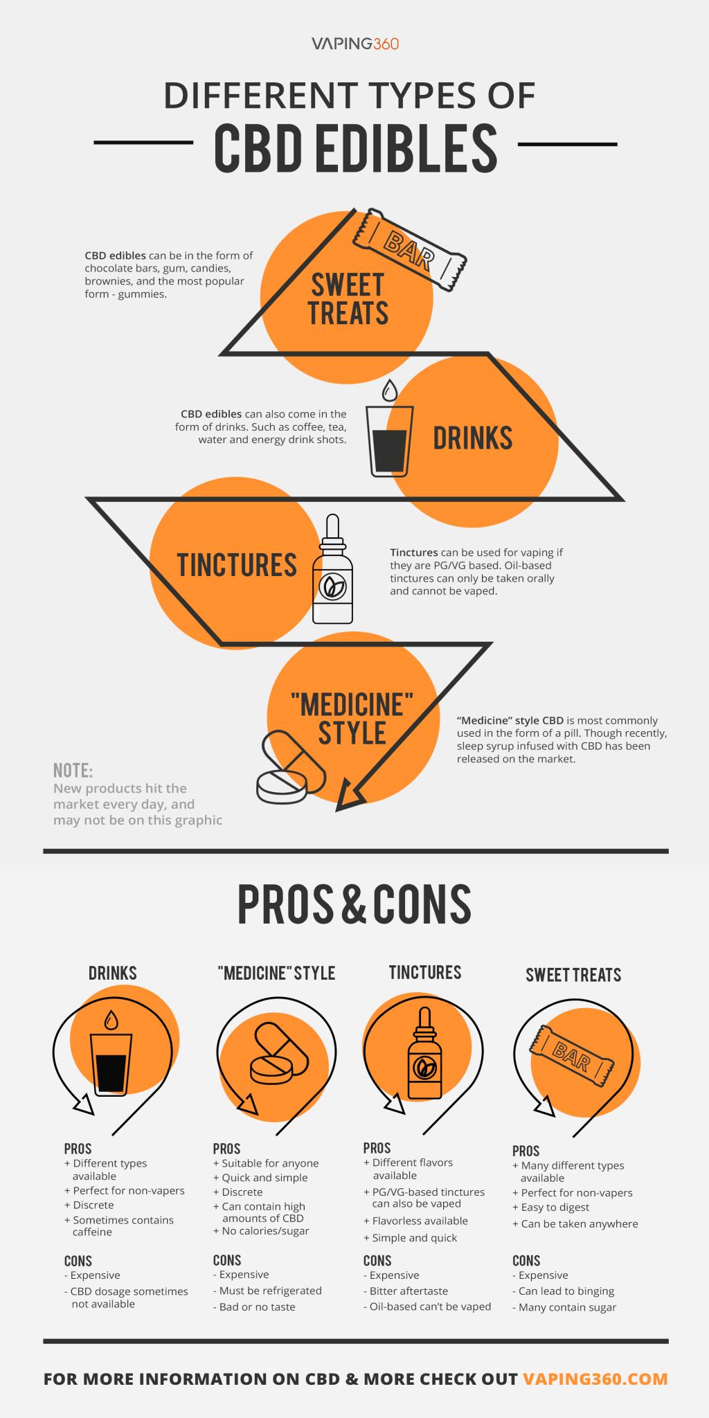 consumption methods for cbd