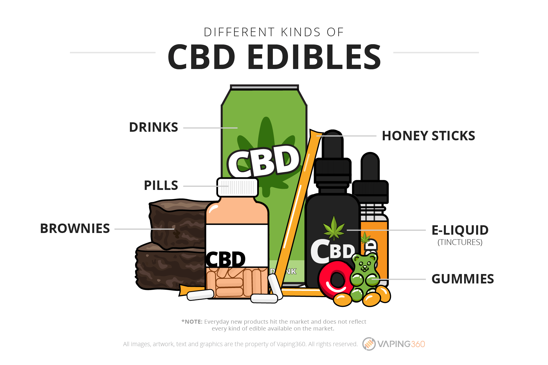 different-kinds-of-cbd-edibles