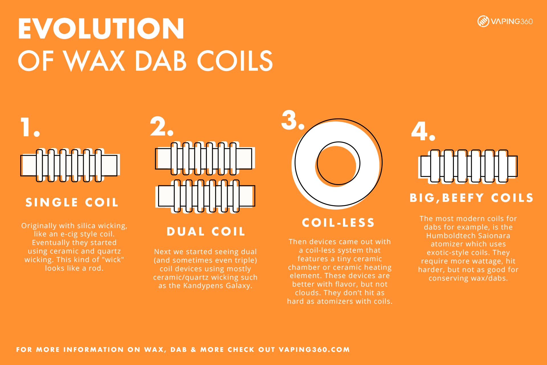 Evolution-of-wax-dab-coils