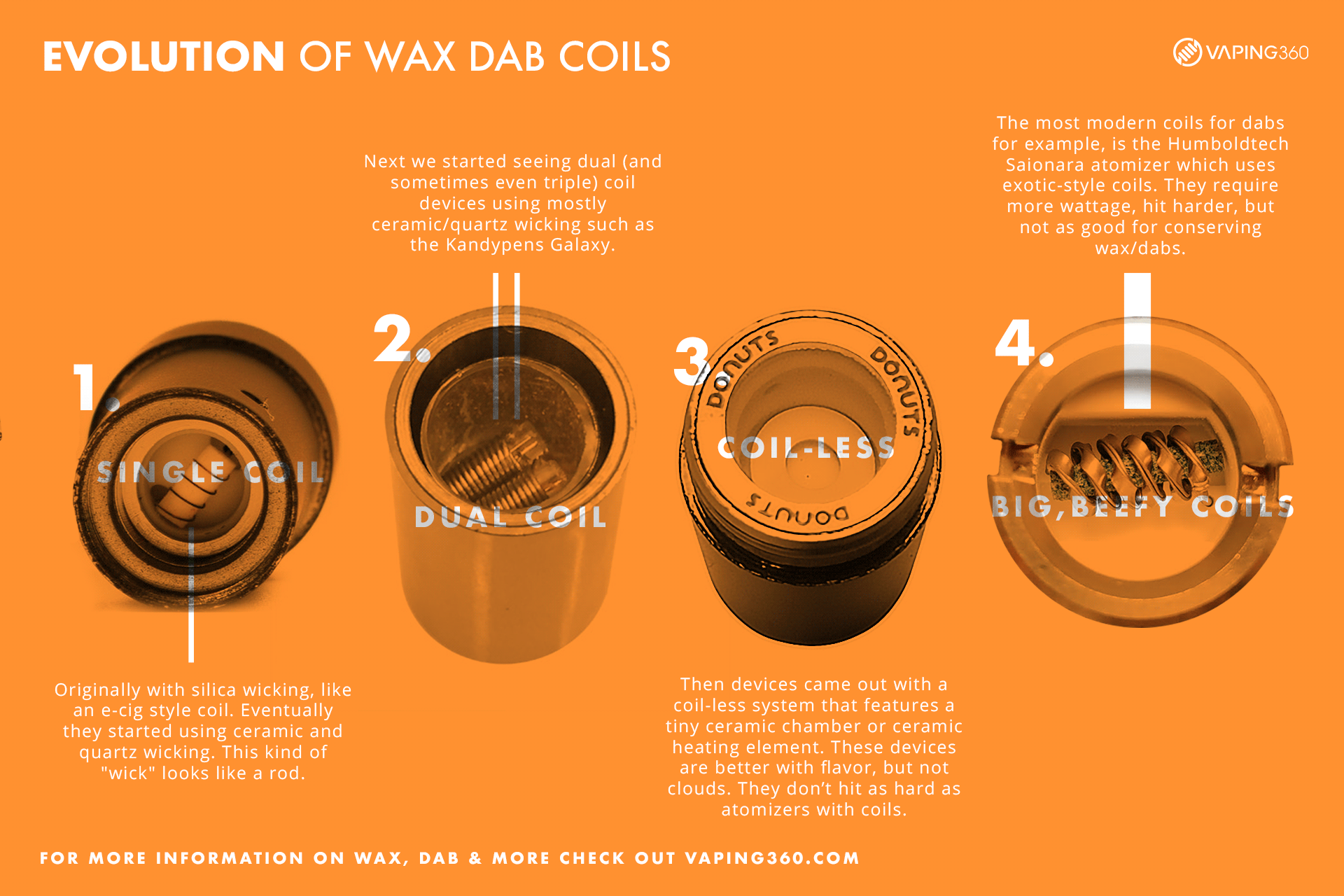 evolution of wax and dab coils