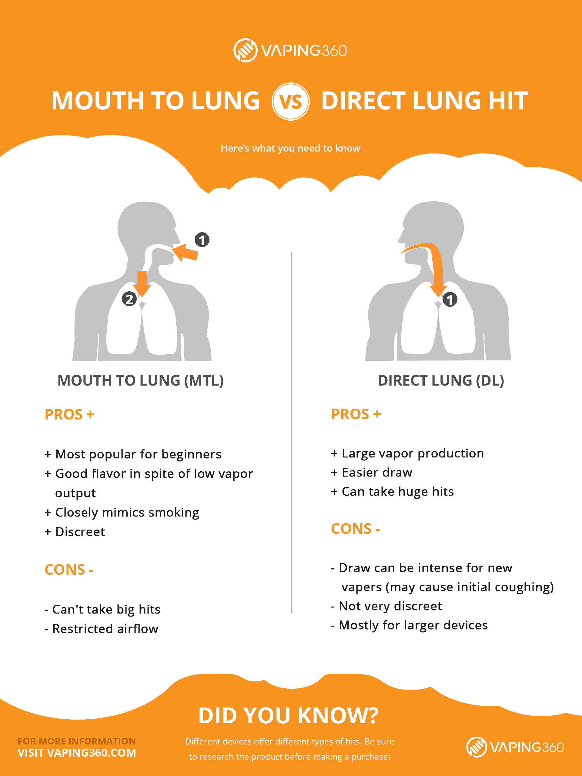 MTL vs DL vaping infographic