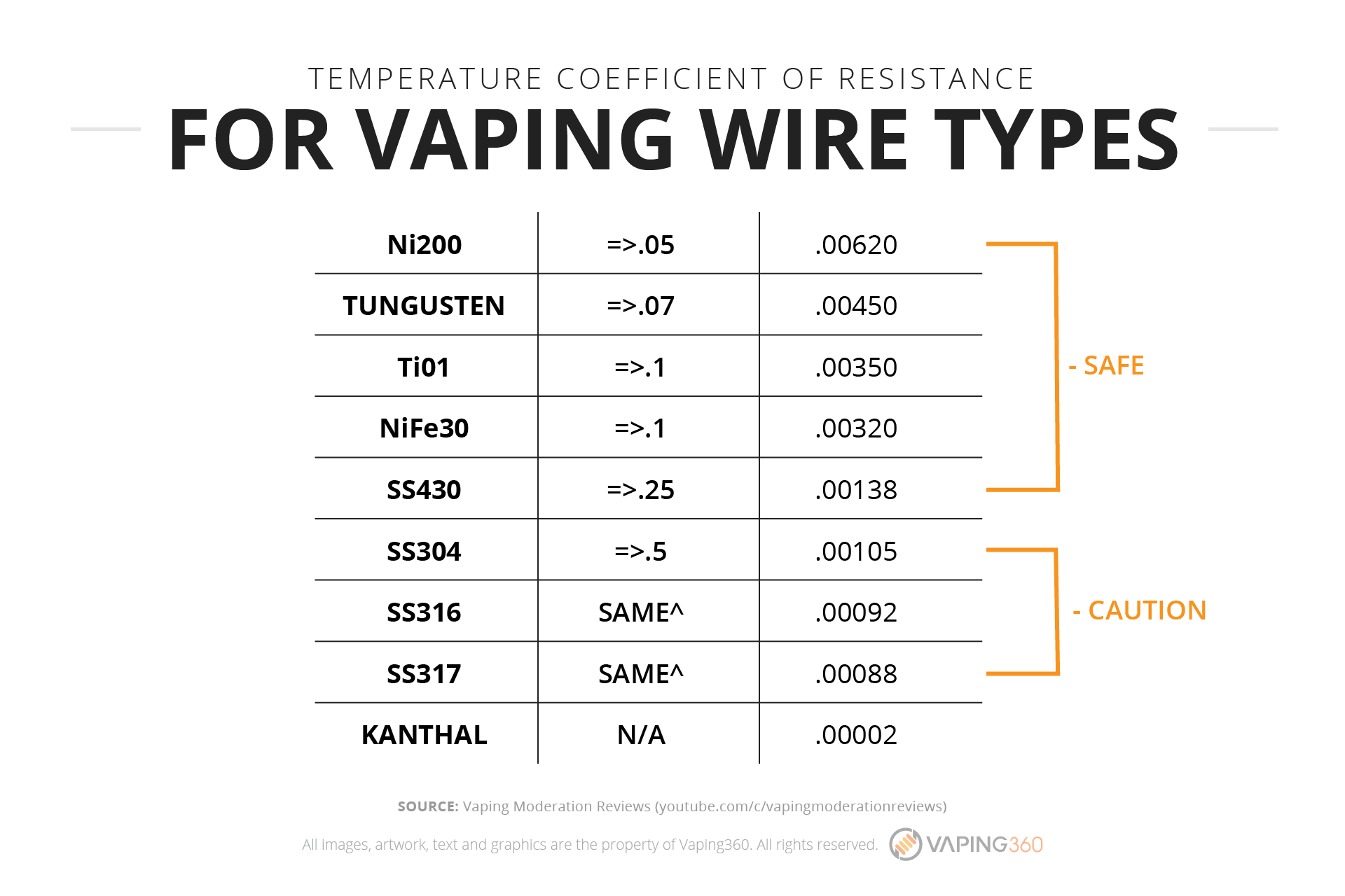 temperature-coefficient-of-resistance-for-vaping-wire-types