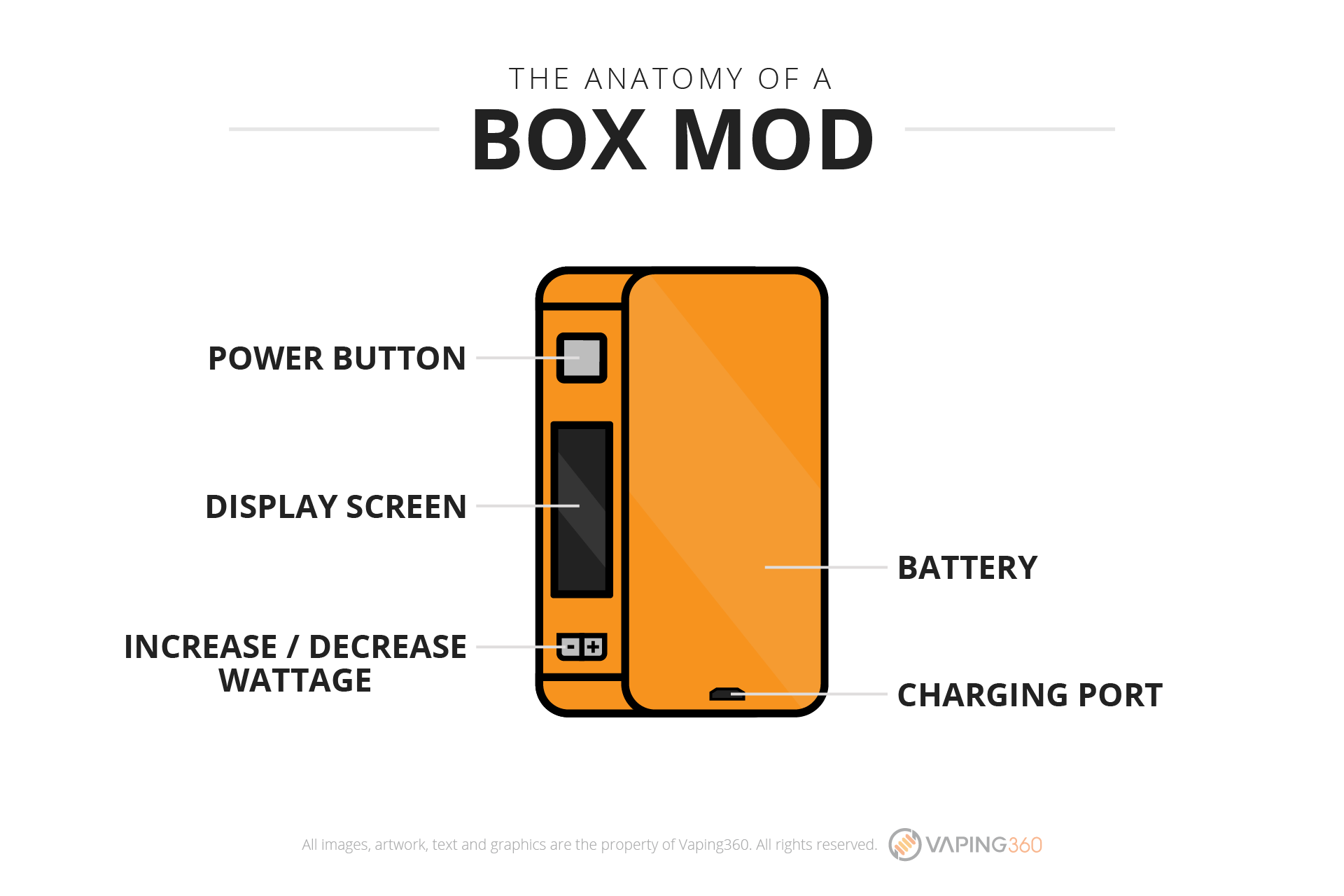 the-anatomy-of-a-box-mod