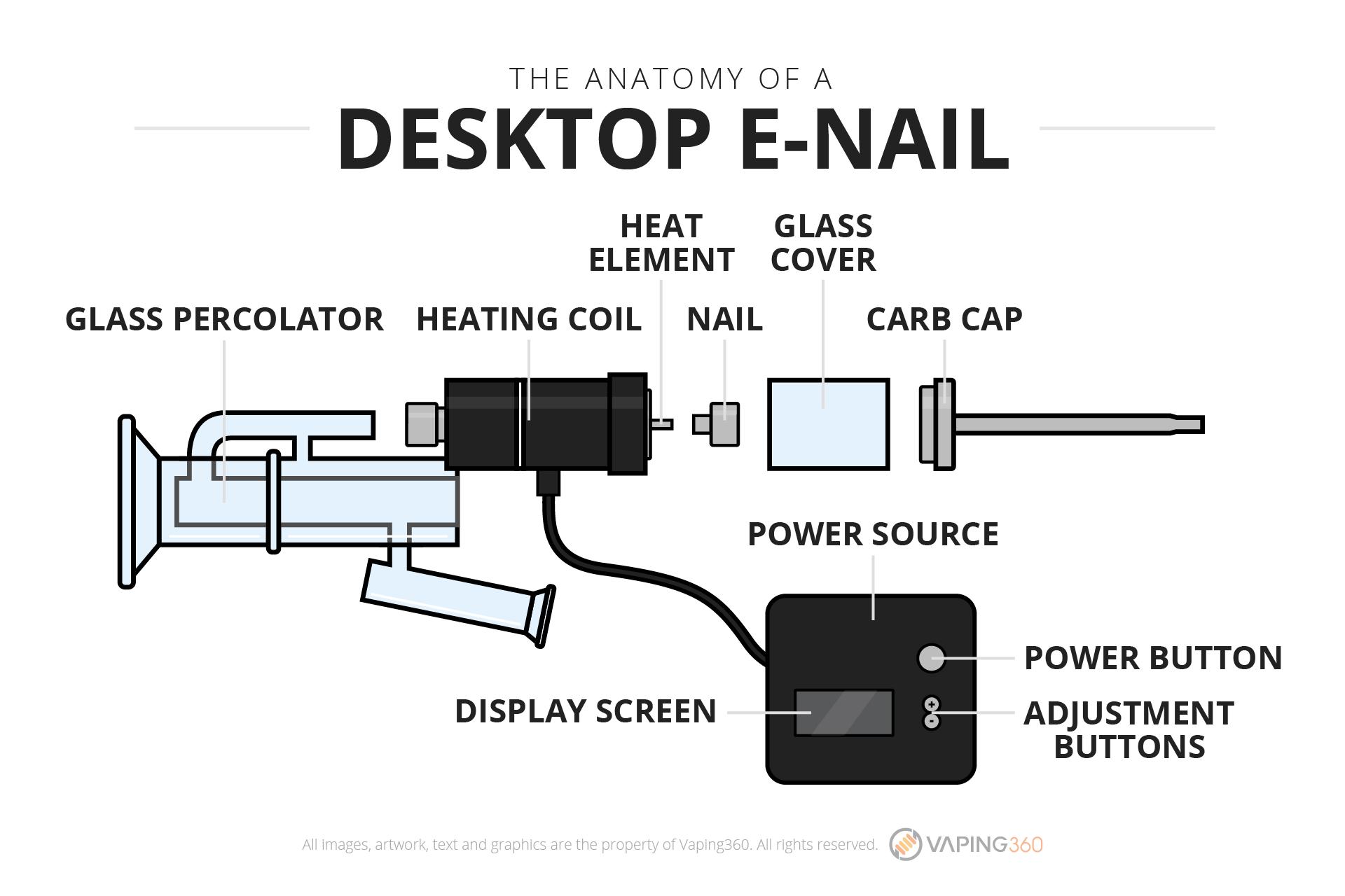 the-anatomy-of-a-desktop-e-nail