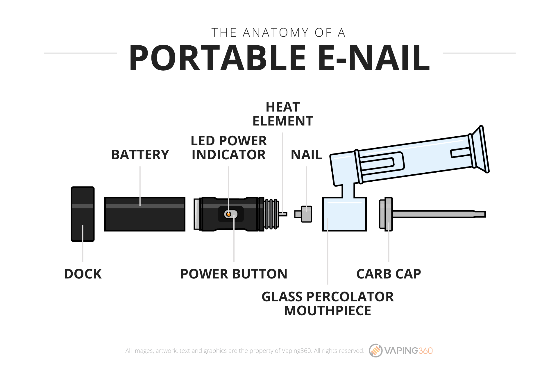 What is a portable e-nail?-Infographic