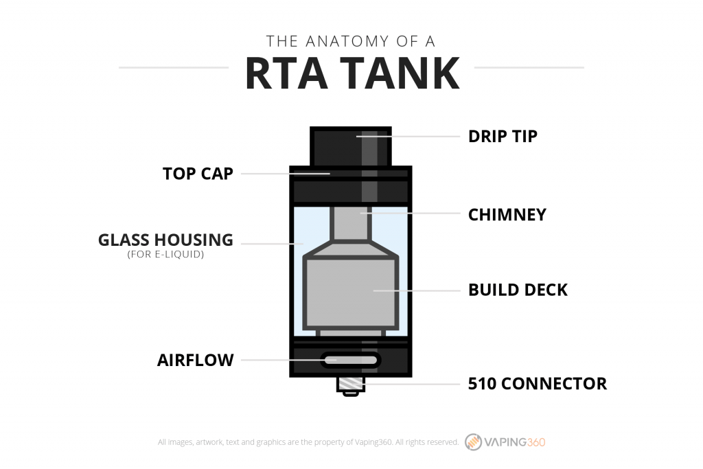 the-anatomy-of-a-rta-tank