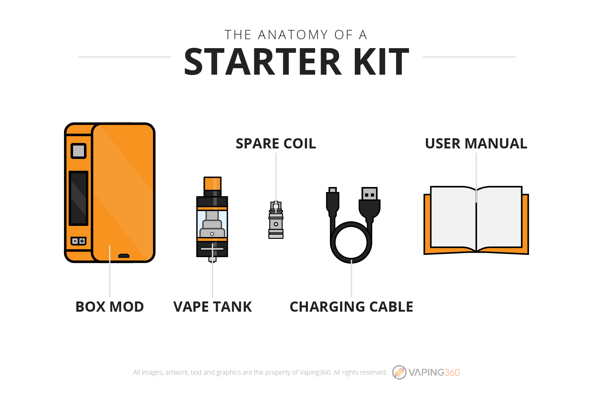 anatomy of a vape starter kit
