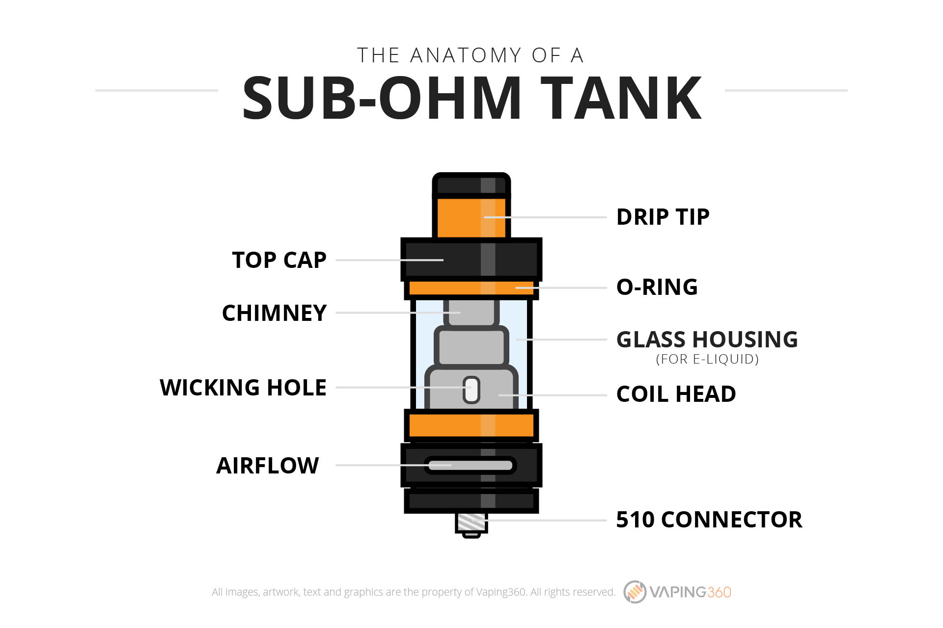 the-anatomy-of-a-sub-ohm-tank