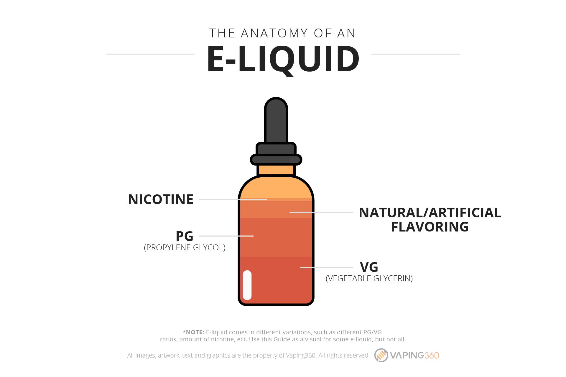 the-anatomy-of-an-e-liquid