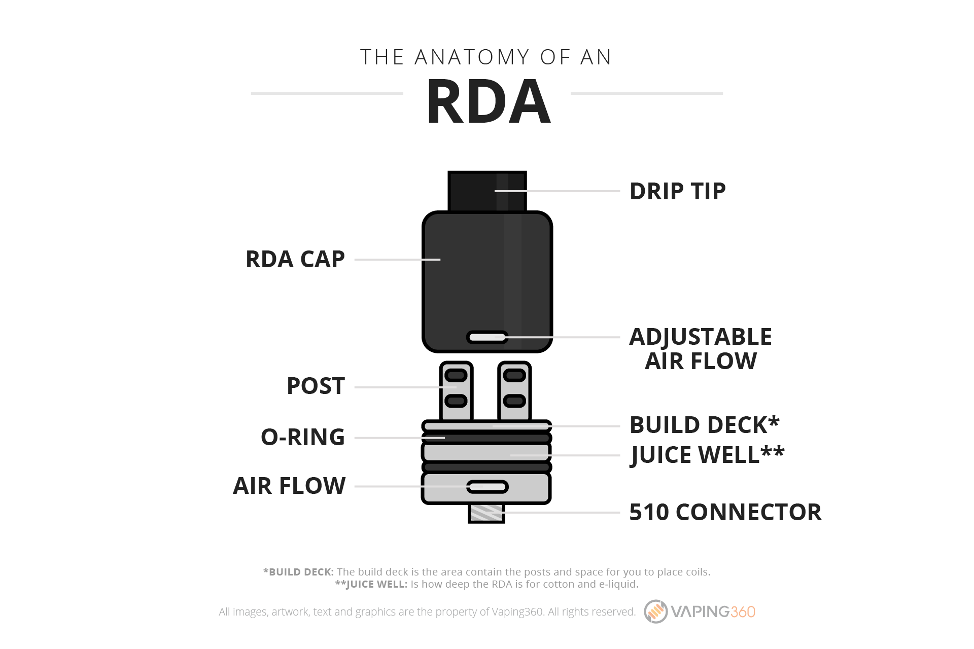 What is an RDA?-Infographic