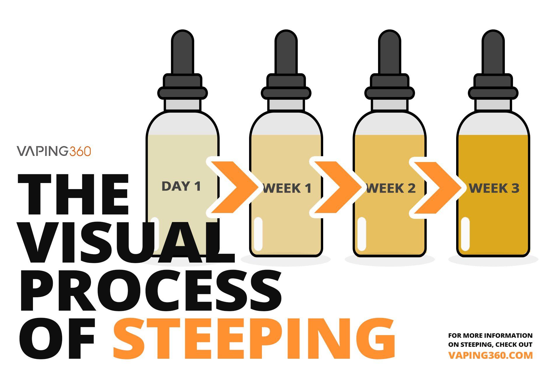E-liquid steeping process-Infographic