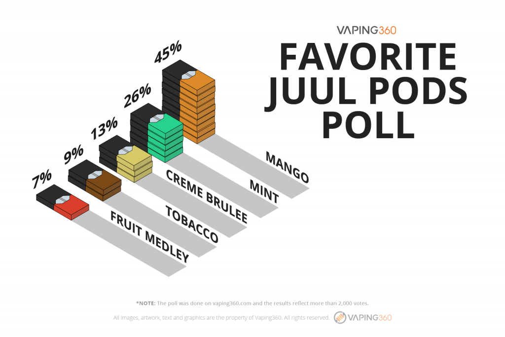 Result-favorite-juul-pods-poll