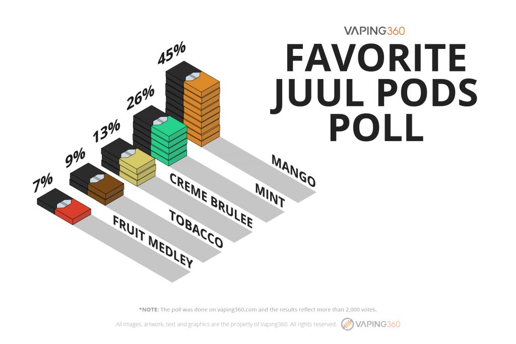 Result-favorite-juul-pods-poll