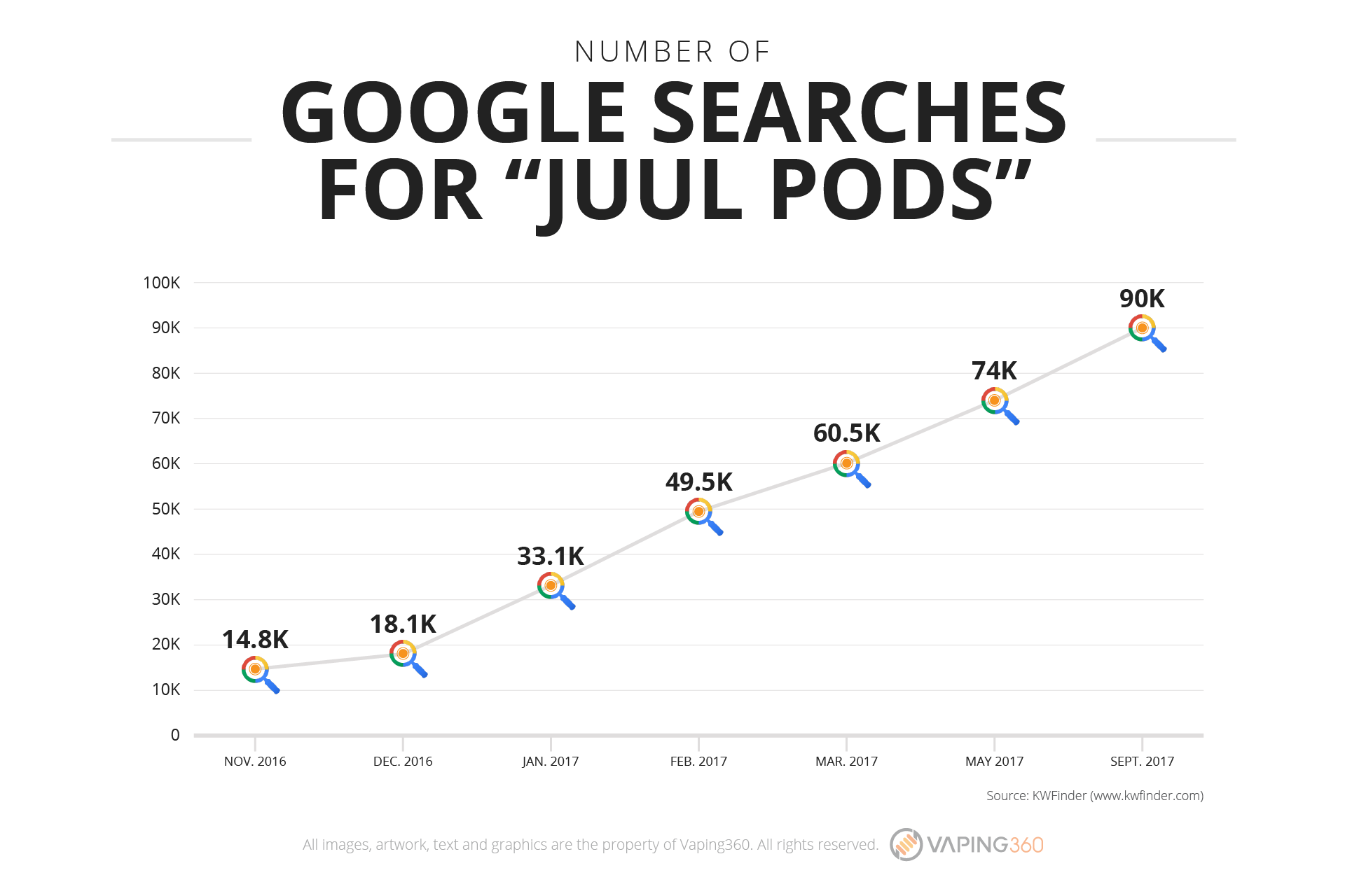 juul pods google searches