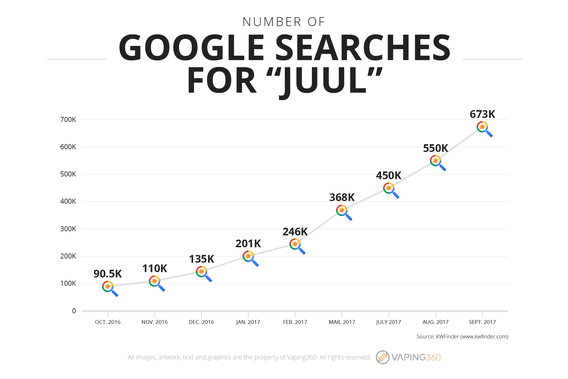 juul google searches