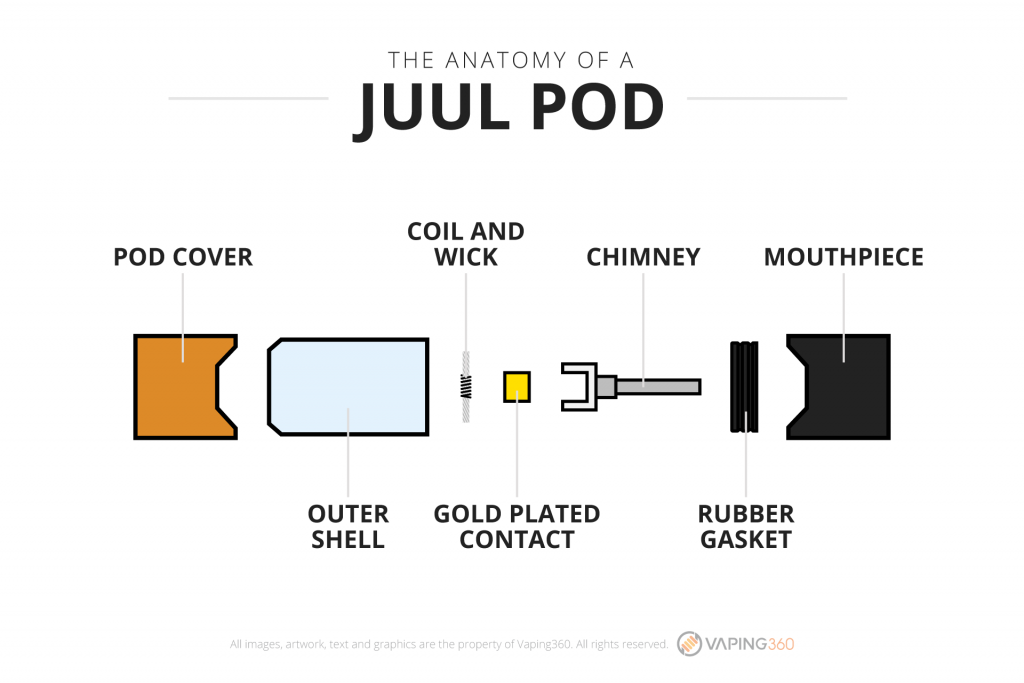The-anatomy-of-a-juul-pod