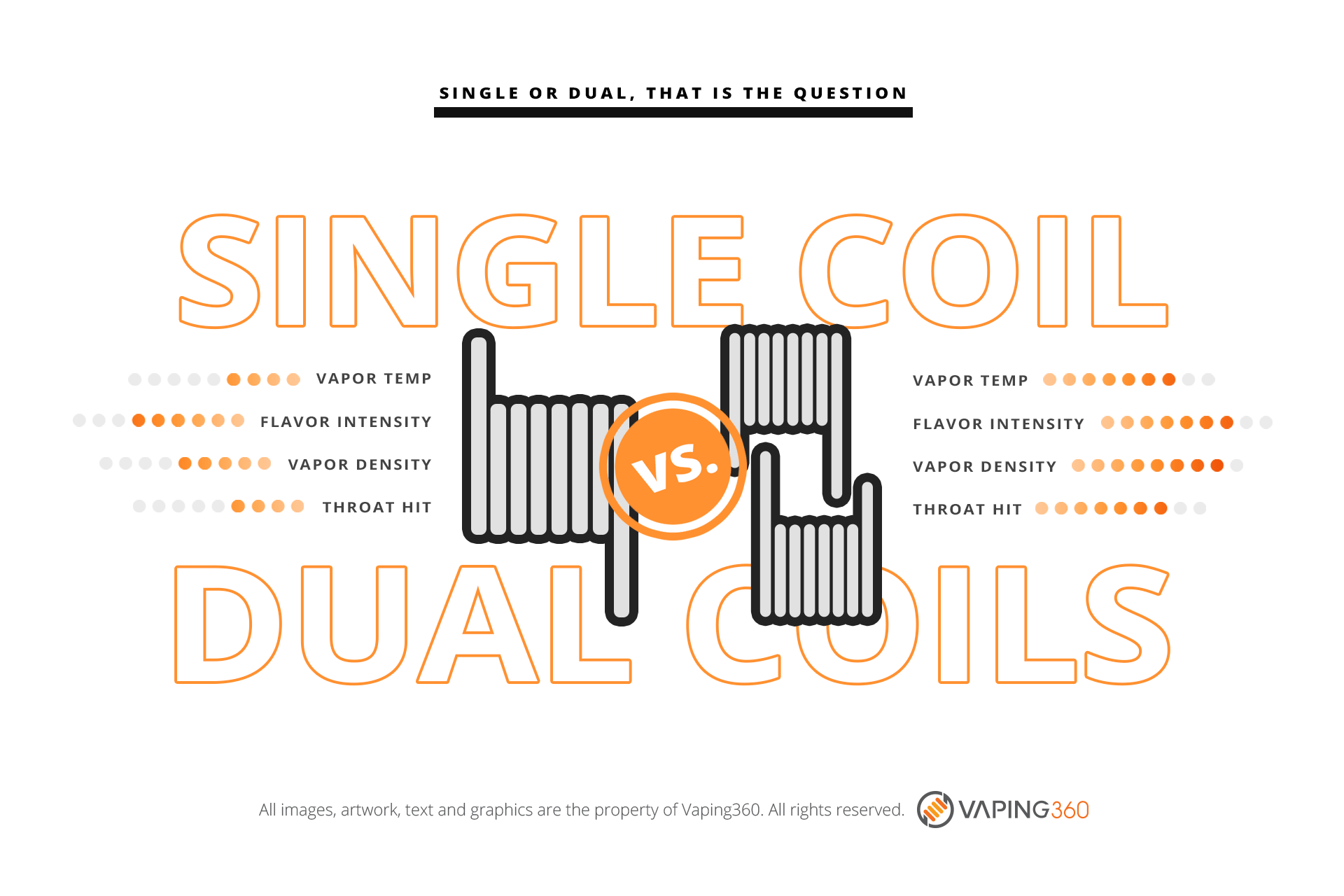 Single Vs Dual Coil Builds-Infographic