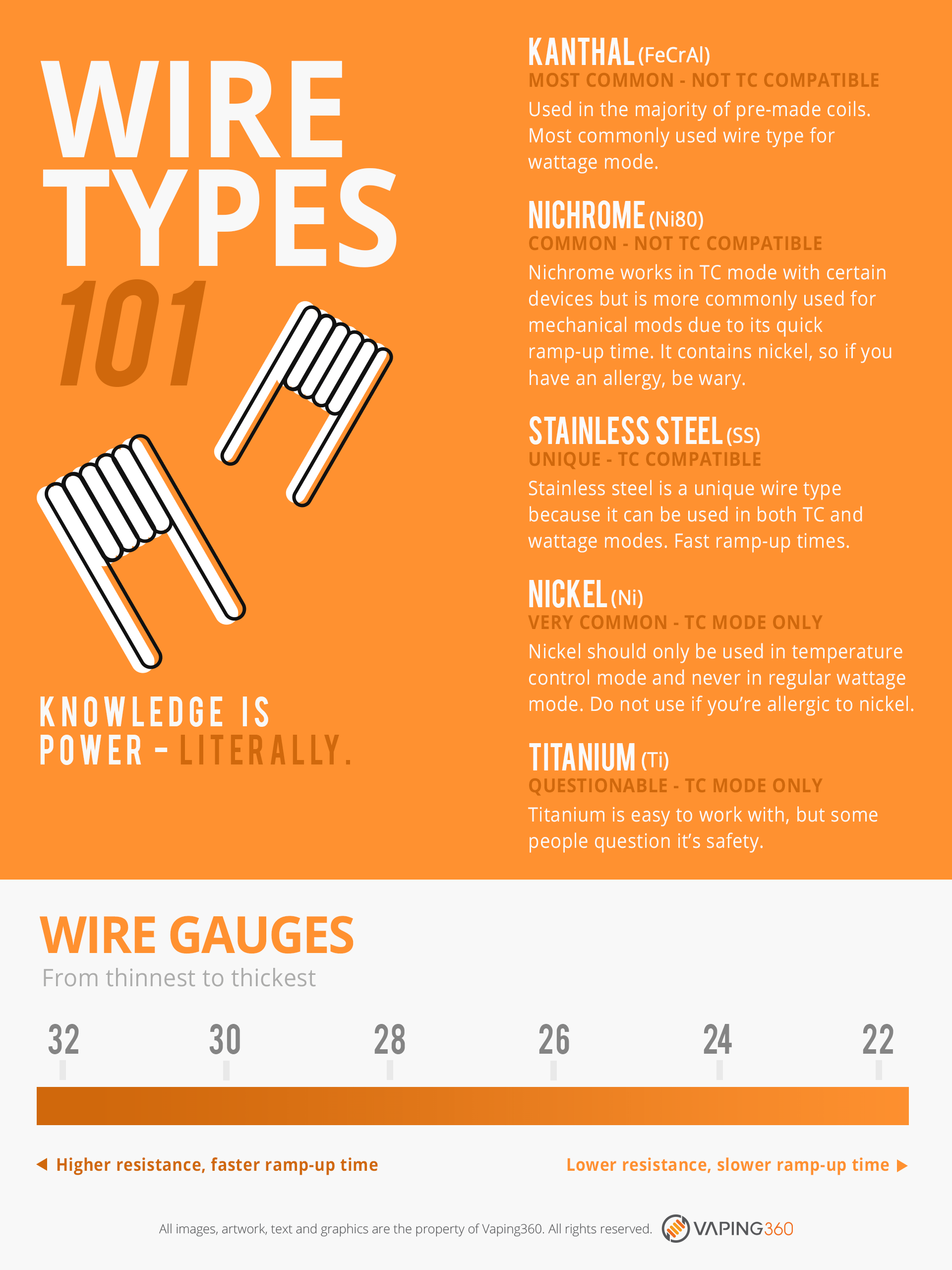 An Easy Guide for Learning the Basics of Vape Wires - Vaping360