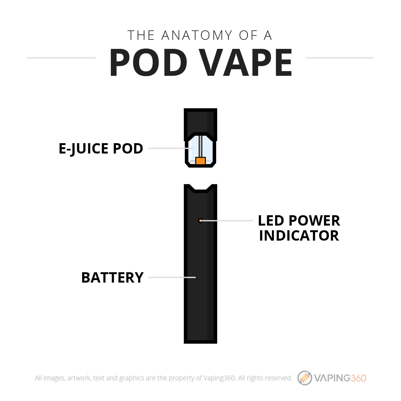 What is a pod vape?-Infographic