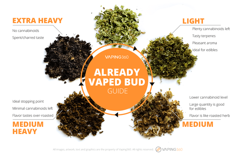 Already Vaped Bud Guide (AVB)
