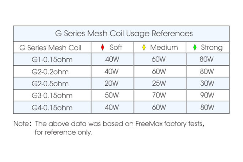 Freemax power chart