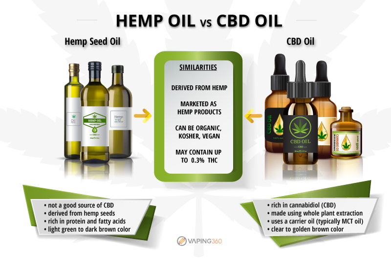 7 Big Differences Between Hemp Oil And Popular Cbd Oil